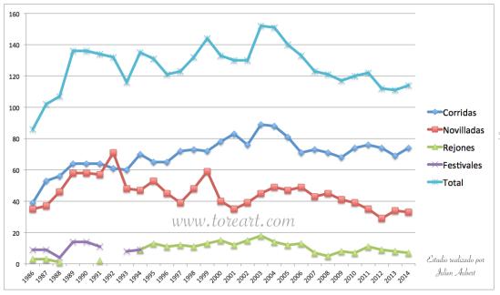 Evolución del numero de corridas de Toros celebradas en Francia entre 1986 y 2014